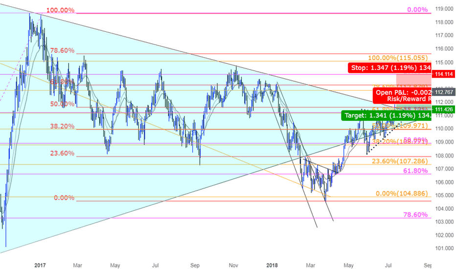 USDJPY: A great opportunity for Shorting USDJPY