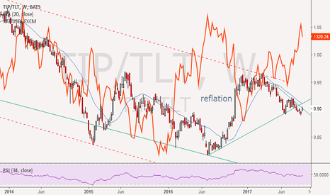 TIP/TLT: TIP/TLT reflation/ deflation indicator