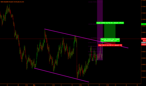 NZDUSD: Nzd-Usd short term trade