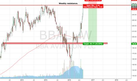 BBA: BBA Aviation. Potential high reward short if taken now?