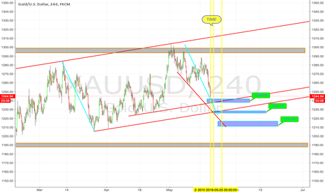 XAUUSD: Gold Update..Time Approaching $GC_F $GLD $GDX $GDXJ $DUST $NUGT
