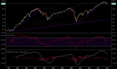 SPY: Short SPX Intermediate/Long Term