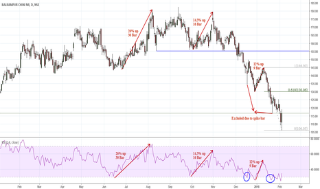 BALRAMCHIN: Long :Coming out of RSI Oversold zone rewarded well always