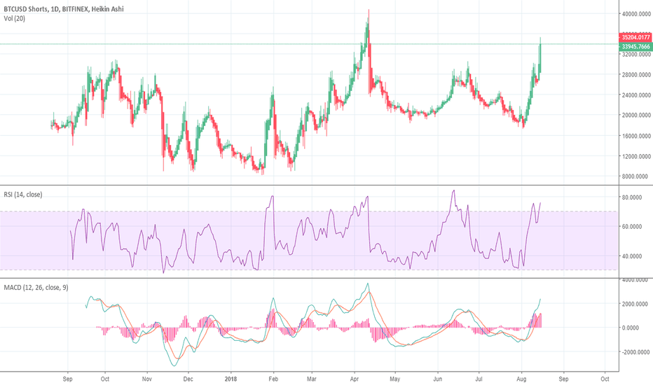 BTCUSDSHORTS: Potential SHORT SQUEEZE coming in Bitcoin