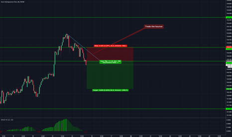 EURJPY: attempting to simplify