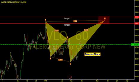 VLO: VLO 1 hr chart, Bearish Shark Forming