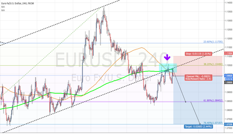 EURUSD: Short EUR/USD with 200days MA on 4h's Chart
