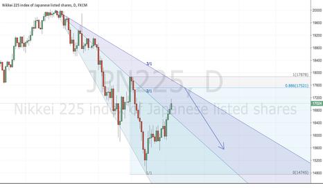 JPN225: bear market