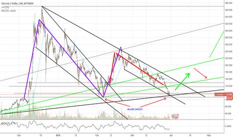LTCUSD: LTC/USD double bottom and double bull pattern