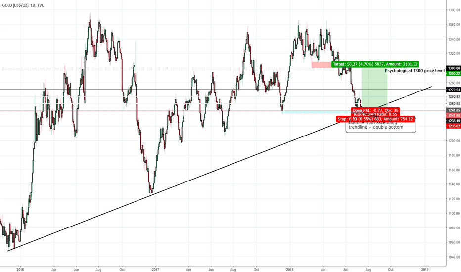 GOLD: GOLD [XAUUSD] Long position idea