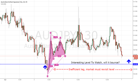 AUDJPY: Level to watch on Aud/Jpy