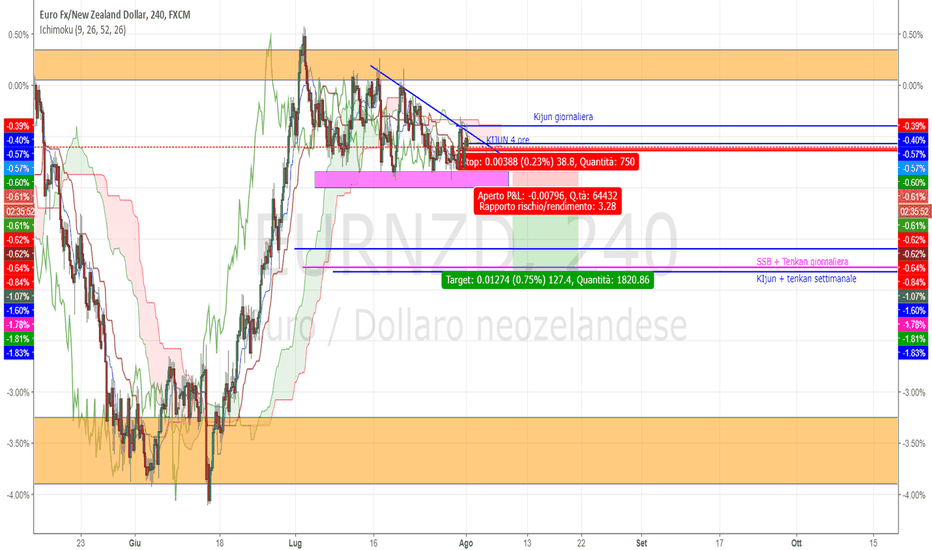 EURNZD: Analisi EUR/NZD per un possibile ingresso short