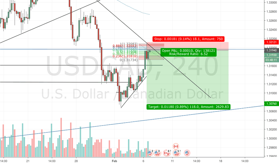 USDCAD: short position
