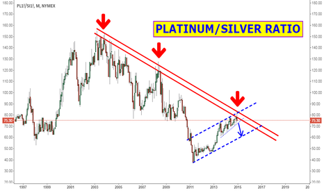 PL1!/SI1!: Silver set to outperform gold and platinum next year