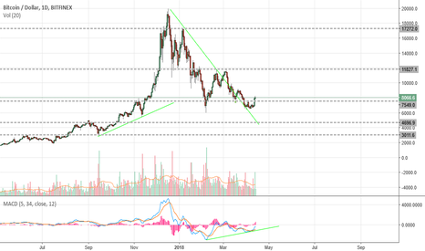 BTCUSD: Follow up to last post - Focus on bullish perspective