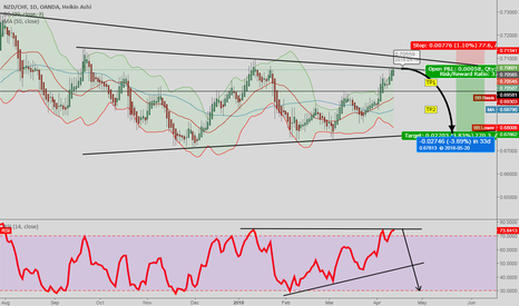 NZDCHF: NZDCHF [1DC] Possible Short Bounce.