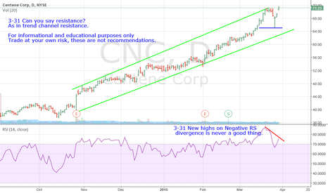 CNC: CNC- Can You Say Resistance On Negative RS Divergence?