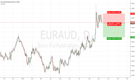 EURAUD: Short Signals on EURAUD daily