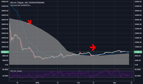 BTCXRP: XRP could break-out, but it could also go back underwater