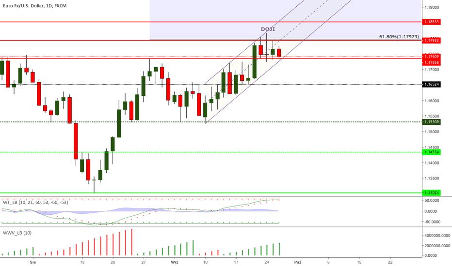 EURUSD: EURUSD - czekamy na FOMC