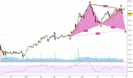 DLF: DLF - looking bearish for the gartley