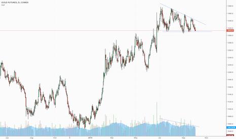 GC1!: Gold Descending Triangle: Potential Short