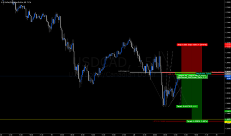 USDCAD: Short opportunity on USDCAD 15min chart