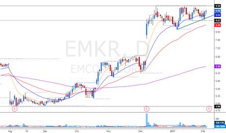 EMKR: nice psicological level