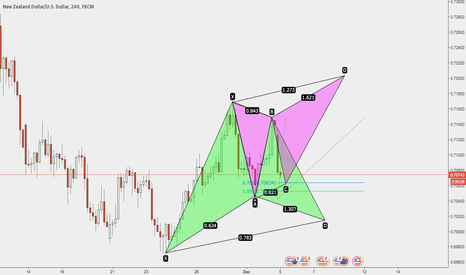 NZDUSD: LOOKING AT NZDUSD USDING HARMONICS