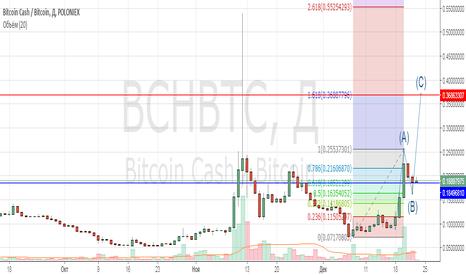 BCHBTC: BCH/BTC (Bitcoin Cash)