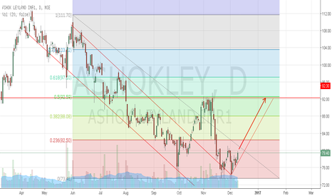 ASHOKLEY: Buy Ashok Leyland with a target of 92