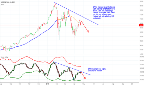 SPY: SPY another leg down! Market need to hold support or bears win!