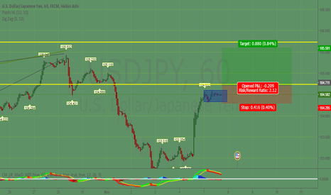 USDJPY: USD/JPY Pole Trade