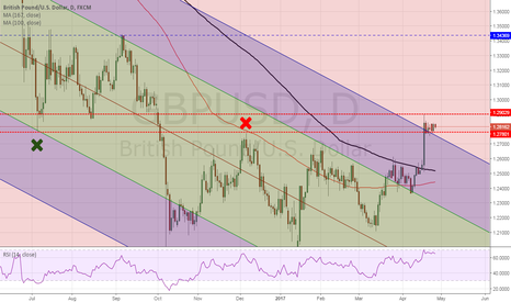 GBPUSD: GBP possibly weakening