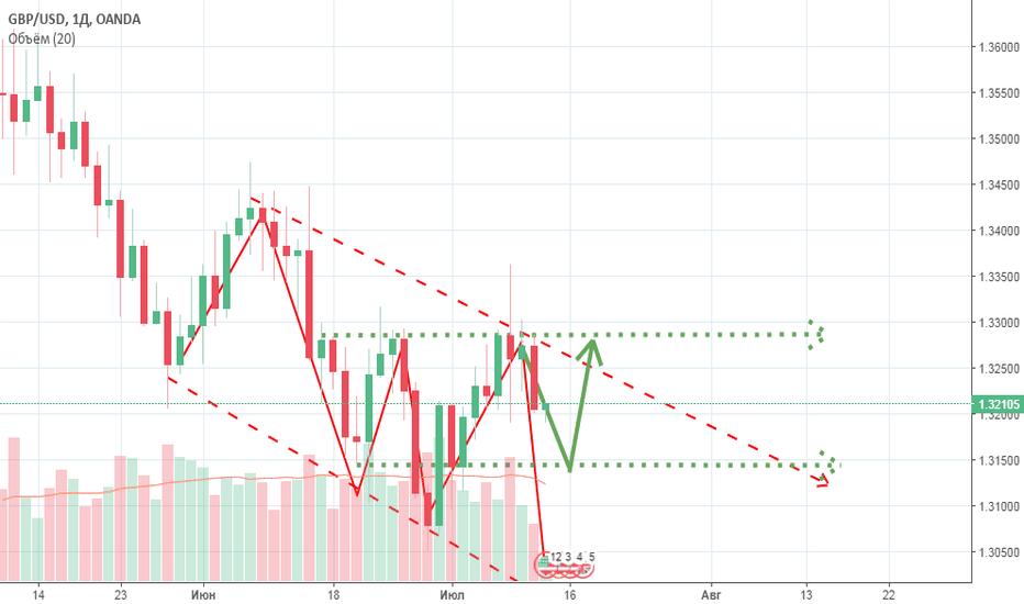 GBPUSD: GBP/USD 2 варианта движения