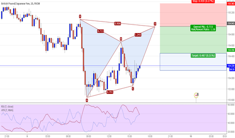 GBPJPY: GBPJPY 15M - Potential Gartley Pattern Short @ 154.94