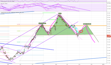 CXY: I see a Head and Shoulders Pattern
