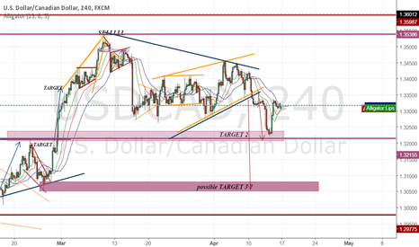 USDCAD: guess what! target met