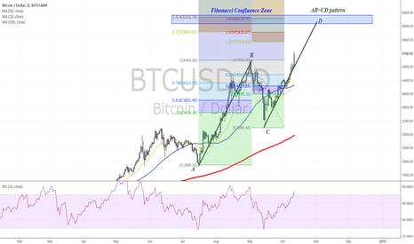 BTCUSD: Bitcoin to 6000?