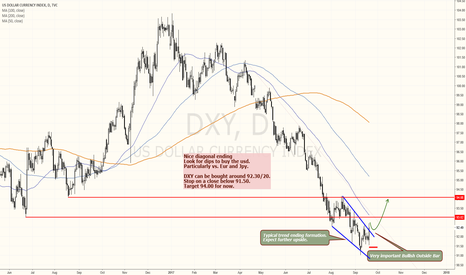 DXY: DOLLAR is king again...