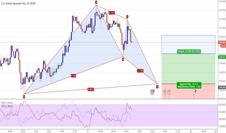 USDJPY: USDJPY 15M - Potential Bat Pattern Long @ 106.37