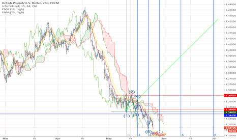 GBPUSD: Wolf Wave GBPUSD and time extensions