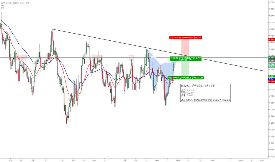 EURUSD: EURO FX  / 주요저항선 / 하모닉패턴