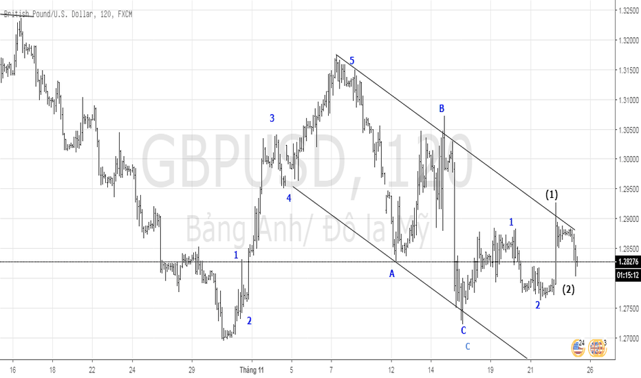 GBPUSD: GU Tín hiệu của một xu hướng tăng