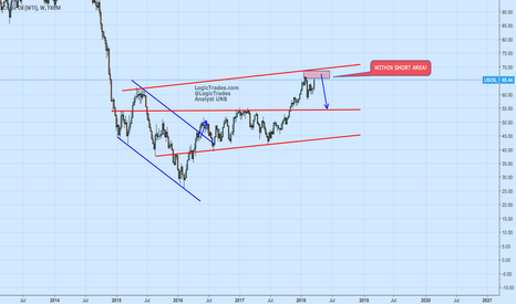 USOIL: UsOIl will coming into resistance soon