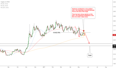 COPPER: COPPER sell setup