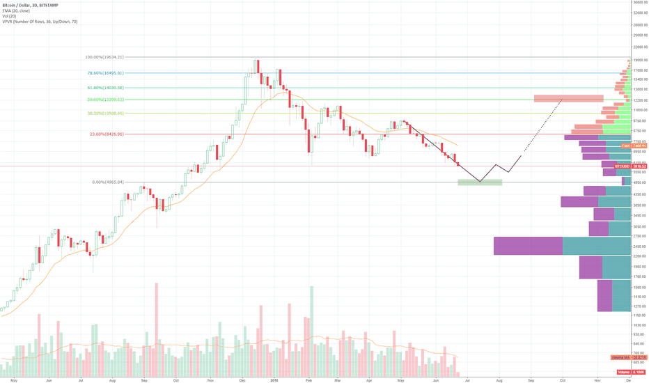 BTCUSD: Bitcoin from gap to gap - chart voodoo