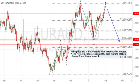 EURAUD: SHOOTING STAR AT THE FIFTH WAVE