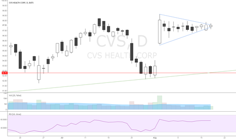 CVS: Symmetrical triangle complete