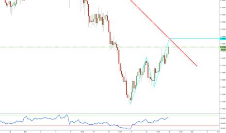 AUDUSD: Trend Continuation
